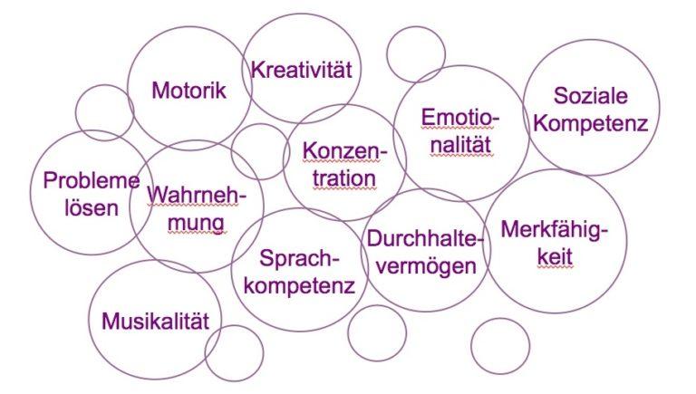 Anforderungen_Entwicklungspsychologie-komm-mit-ins-zahlenland-barbara-schindelhauer-dr-gerhard-friedrich-ifvl